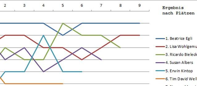 DSDS Voting-Ergebnisse 2013 Plätze