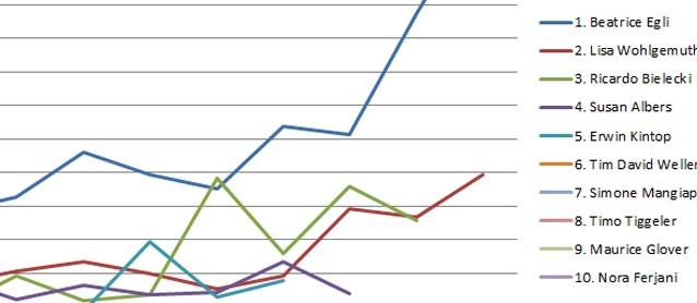 DSDS Voting-Ergebnisse 2013