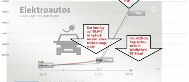 Elektroautos - Tagesschau vs Realität: So lügt man mit Statistik