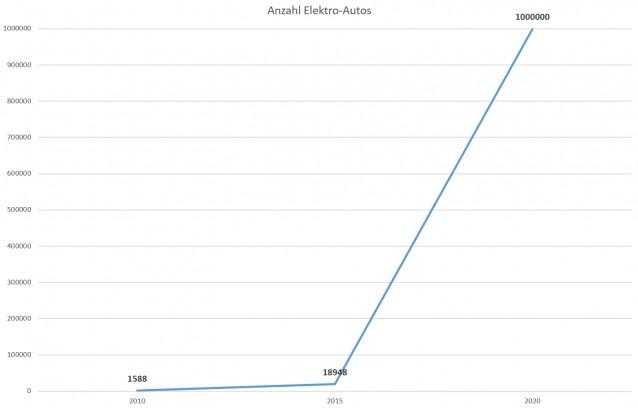 Elektroauto-Statistik real