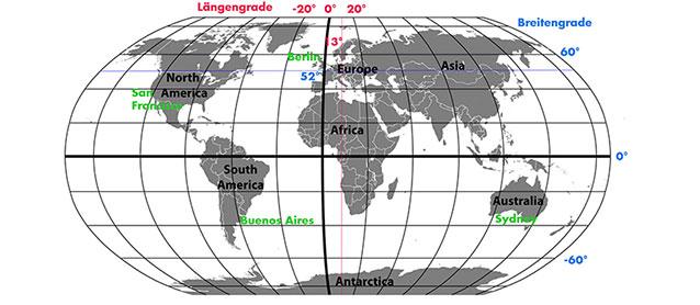 Weltkarte zur Veranschaulichung der geographischen Länge und Breite