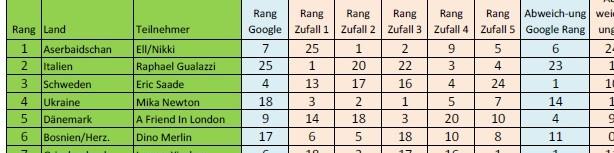 Prognosen Google Eurovision Song Contest 2011 schlechter als Zufallsreihen