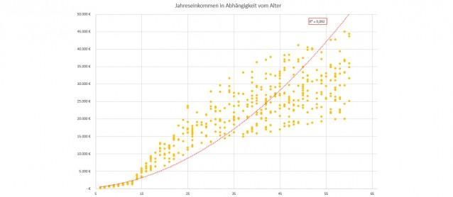 Scheinkorrelation: Jahreseinkommen-Alter