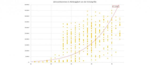 Scheinkorrelation: Einkommen-Schuhgröße